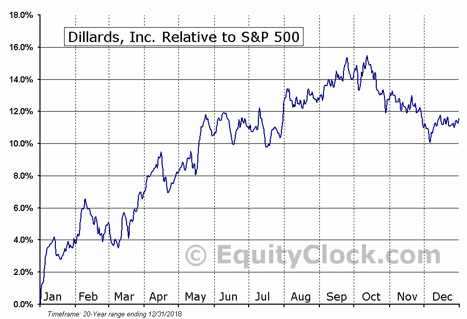 DDT Relative to the S&P 500