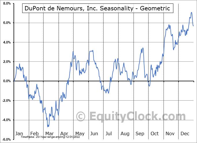 DuPont de Nemours, Inc. (NYSE:DD) Seasonality