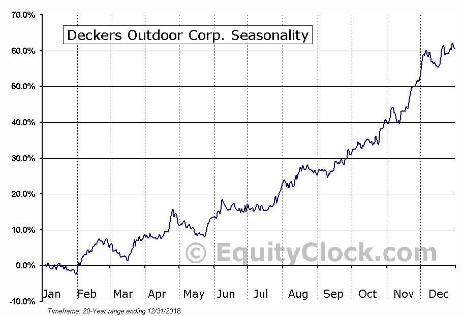 Deckers Outdoor Corporation (DECK) Seasonal Chart