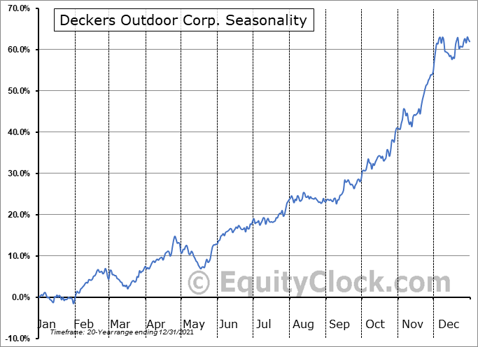 Deckers Outdoor Corporation Seasonal Chart
