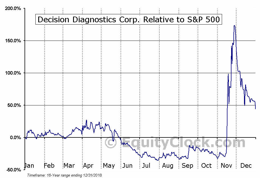 DECN Relative to the S&P 500