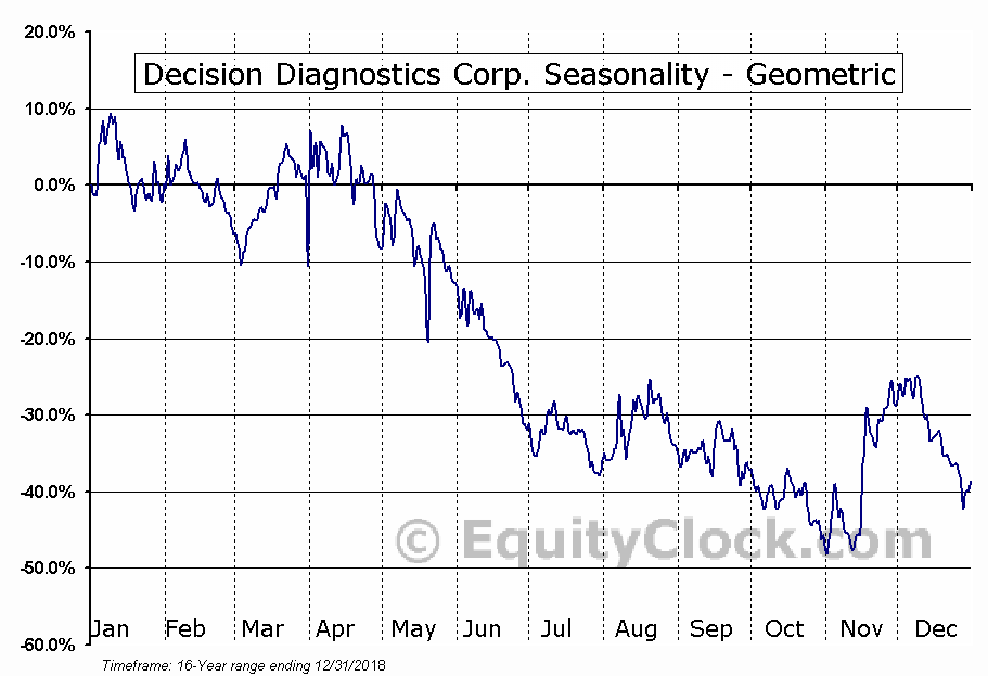 Decision Diagnostics Corp. (OTCMKT:DECN) Seasonality
