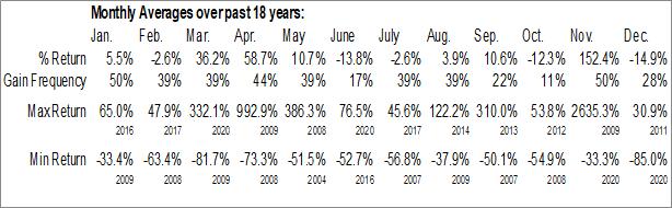 Monthly Seasonal Decision Diagnostics Corp. (OTCMKT:DECN)