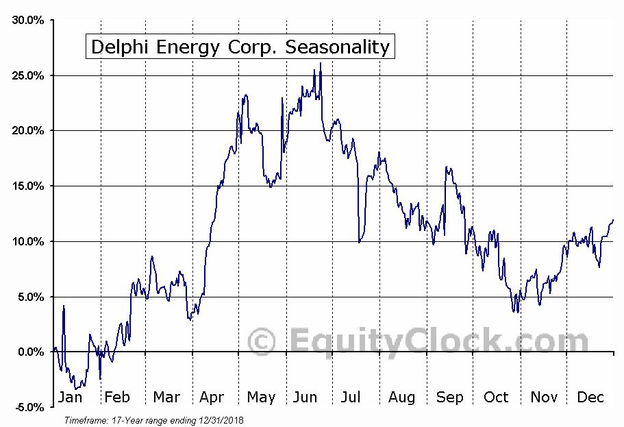 Delphi Energy (TSE:DEE) Seasonal Chart