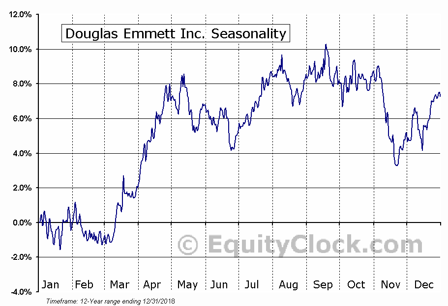 Douglas Emmett, Inc. Seasonal Chart