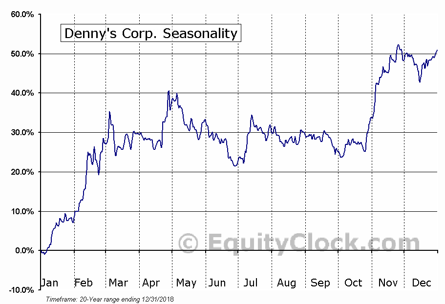 Denny's Corporation (DENN) Seasonal Chart