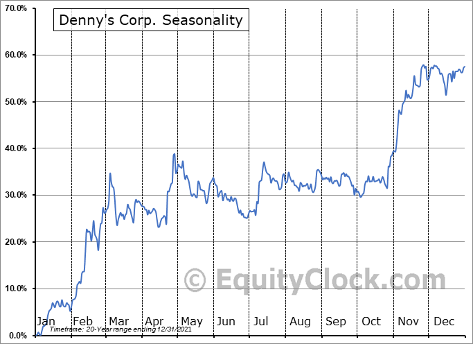 Denny's Corporation Seasonal Chart