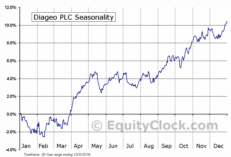 Diageo plc (DEO) Seasonal Chart