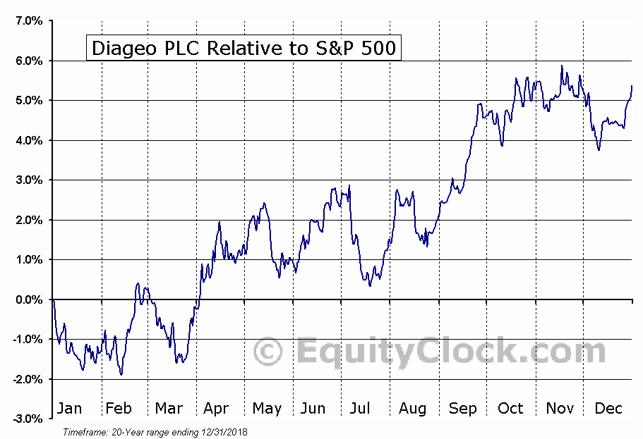 DEO Relative to the S&P 500