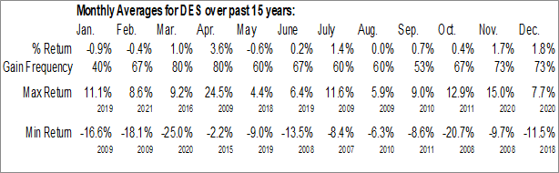 Monthly Seasonal WisdomTree SmallCap Dividend Fund (NYSE:DES)