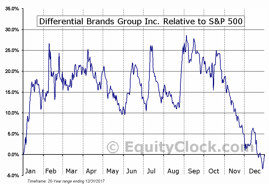 DFBG Relative to the S&P 500