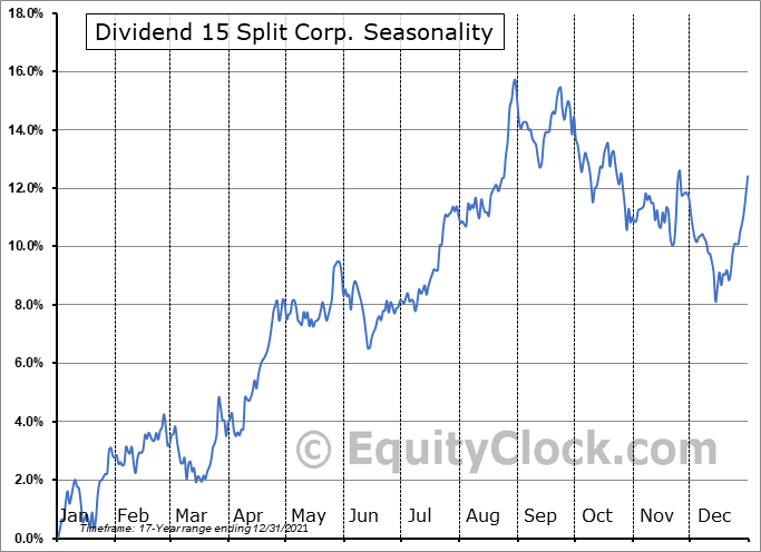 Dividend 15 Split Corp. (TSE:DFN.TO) Seasonality
