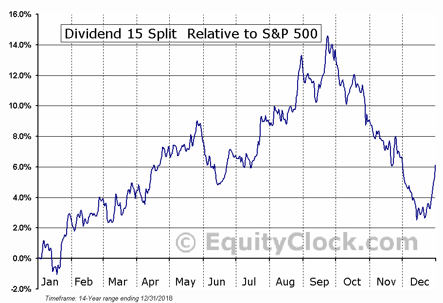 DFN.TO Relative to the S&P 500