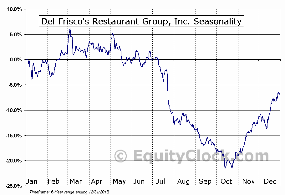 Del Frisco's Restaurant Group, Inc. (DFRG) Seasonal Chart