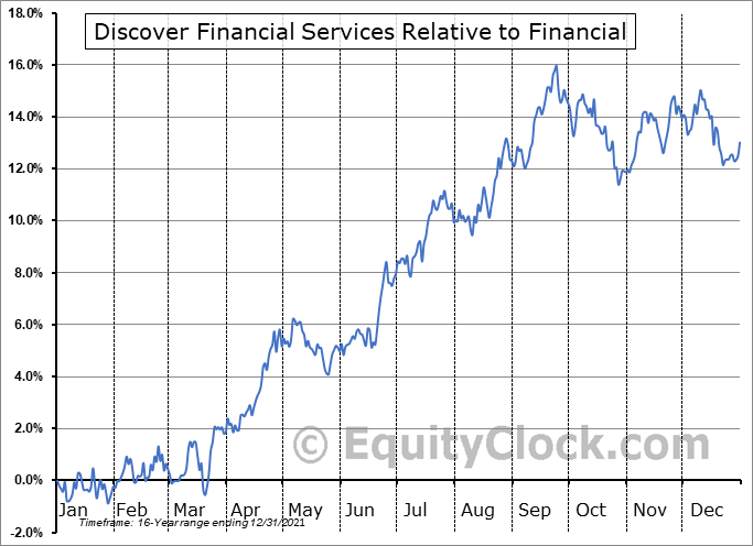 DFS Relative to the Sector