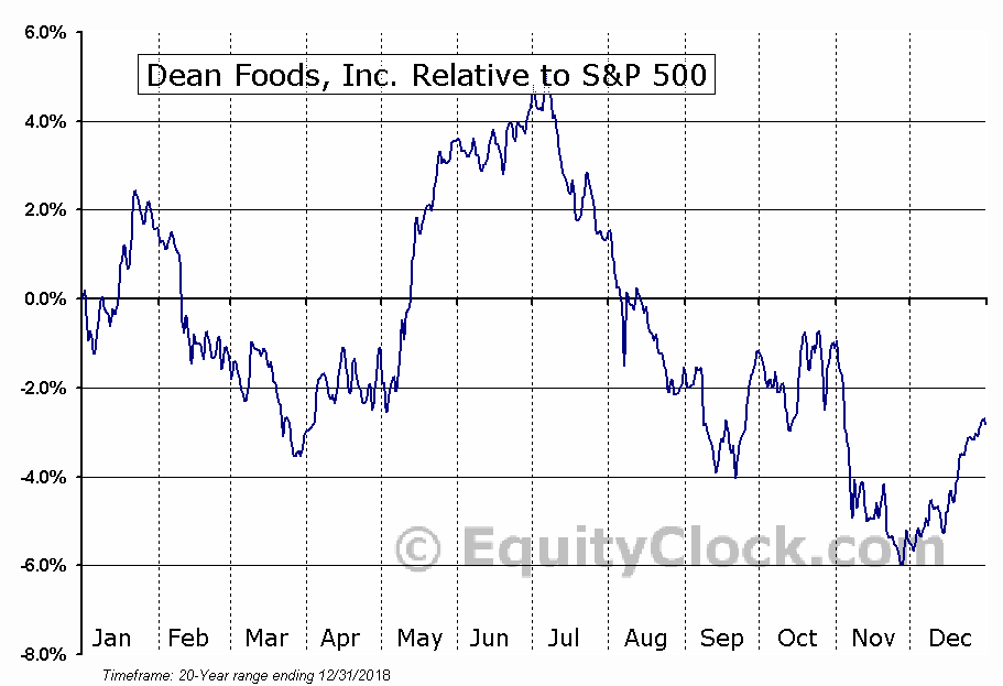 DF Relative to the S&P 500