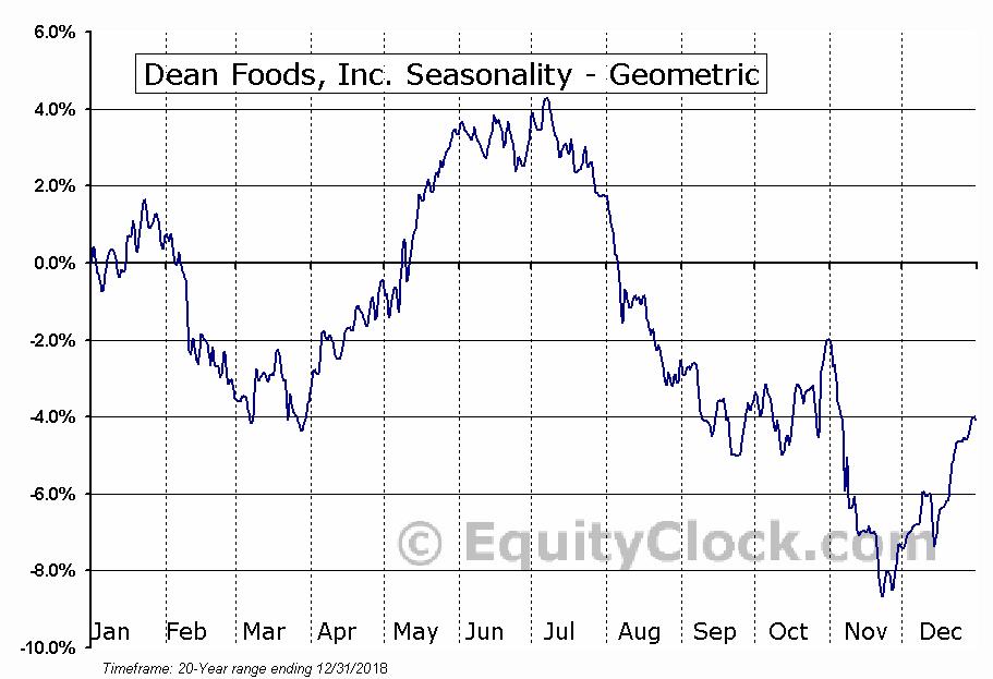 Dean Foods, Inc. (NYSE:DF) Seasonality
