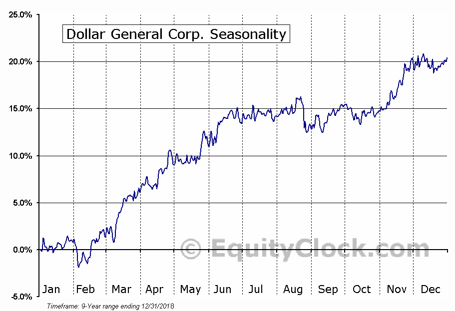 Dollar General Corporation (DG) Seasonal Chart