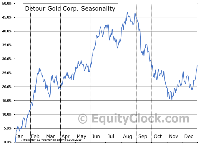 Detour Gold Corp. (TSE:DGC.TO) Seasonality
