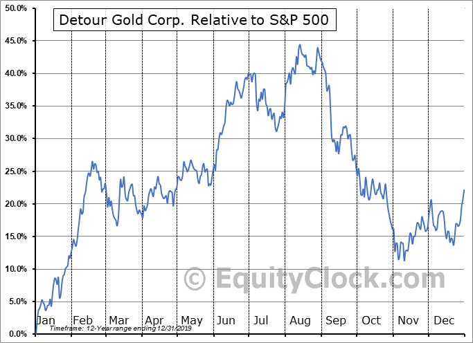 DGC.TO Relative to the S&P 500