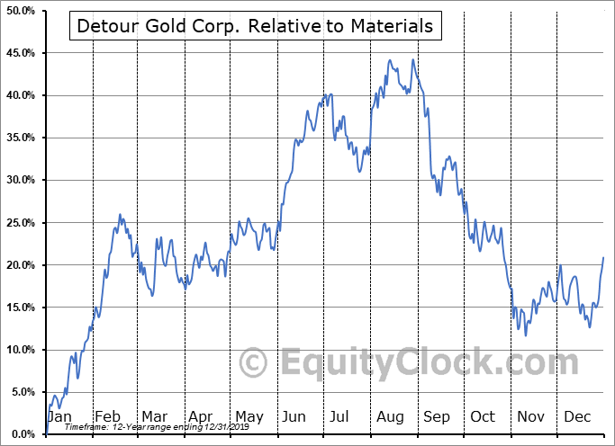 DGC.TO Relative to the Sector