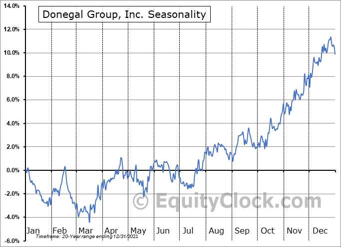 Donegal Group, Inc. (NASD:DGICA) Seasonality