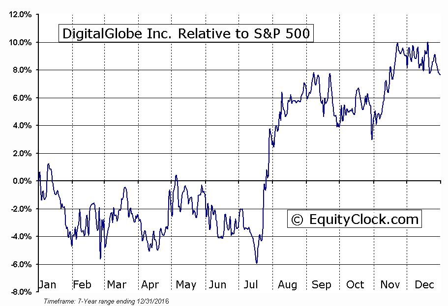 DGI Relative to the S&P 500