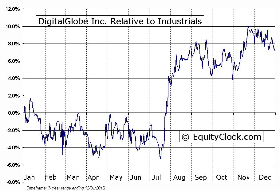 DGI Relative to the Sector