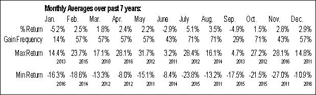 Monthly Seasonal DigitalGlobe Inc. (NYSE:DGI)