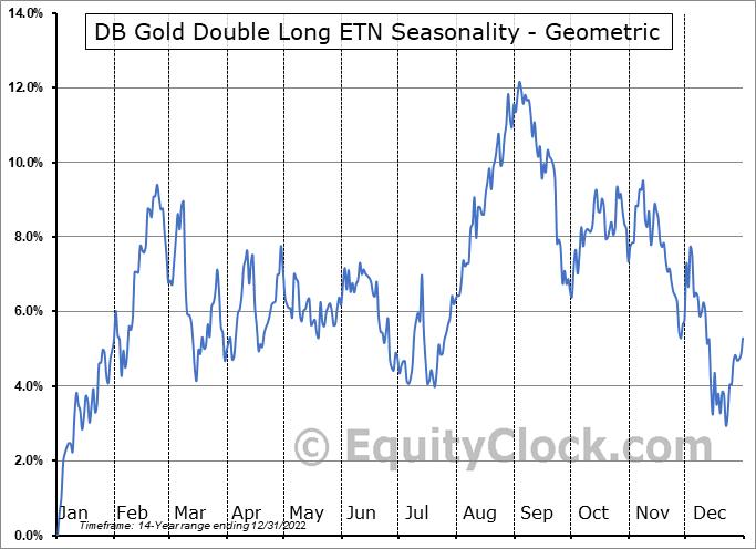 DB Gold Double Long ETN (NYSE:DGP) Seasonality