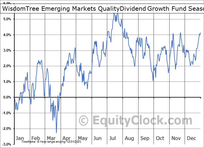 WisdomTree Emerging Markets QualityDividend Growth Fund (NASD:DGRE) Seasonality