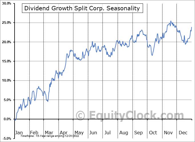 Dividend Growth Split Corp. (TSE:DGS.TO) Seasonality
