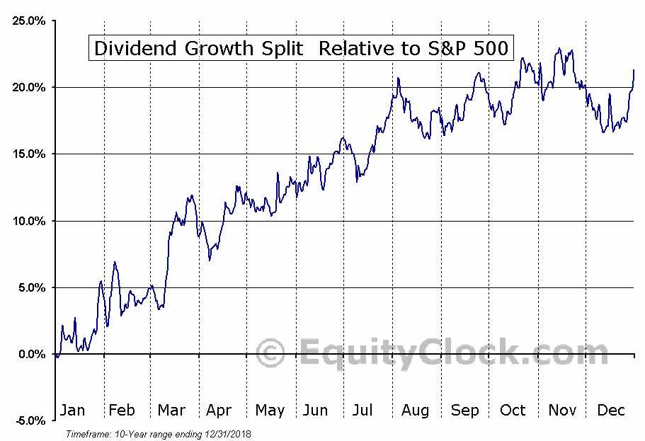 DGS.TO Relative to the S&P 500