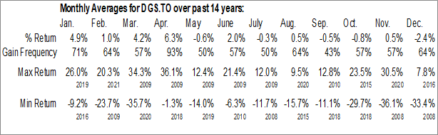 Monthly Seasonal Dividend Growth Split (TSE:DGS)