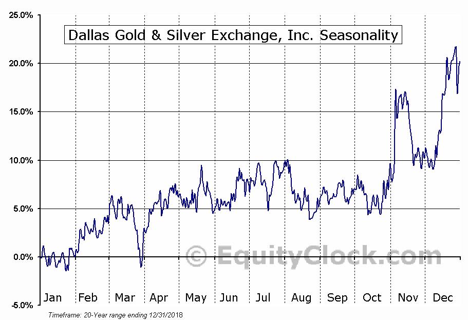 Dallas Gold & Silver Exchange, Inc. (AMEX:DGSE) Seasonality