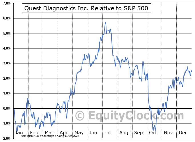 DGX Relative to the S&P 500
