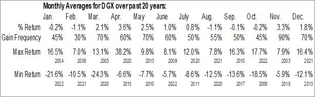Monthly Seasonal Quest Diagnostics Inc. (NYSE:DGX)