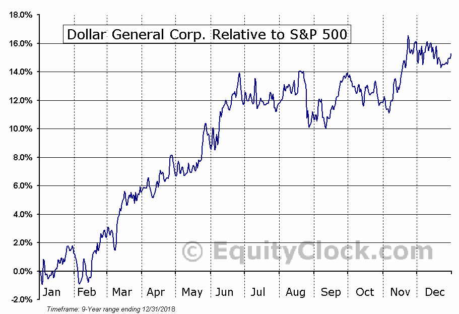 DG Relative to the S&P 500