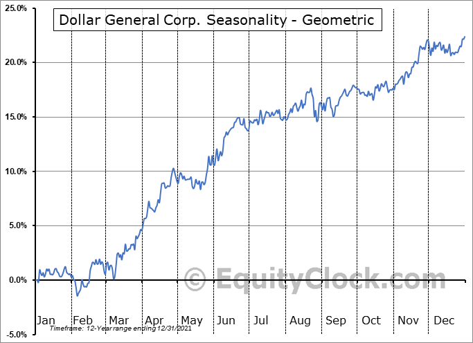 Dollar General Corp. (NYSE:DG) Seasonality