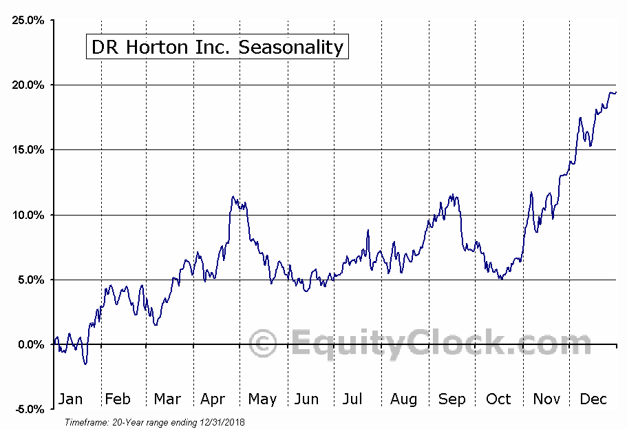D.R. Horton, Inc. (DHI) Seasonal Chart