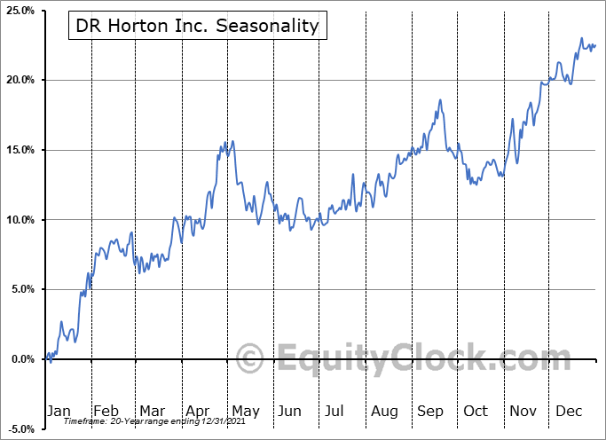 D.R. Horton, Inc. Seasonal Chart