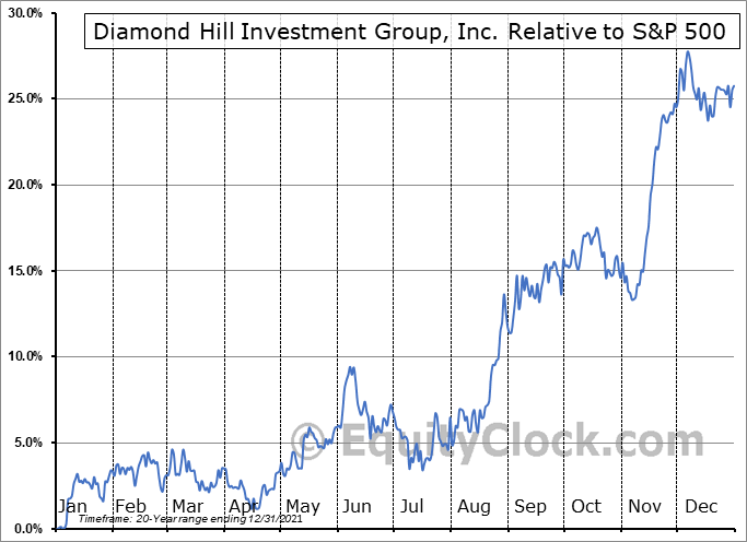 DHIL Relative to the S&P 500