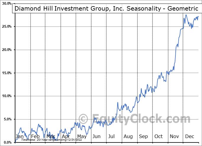Diamond Hill Investment Group, Inc. (NASD:DHIL) Seasonality