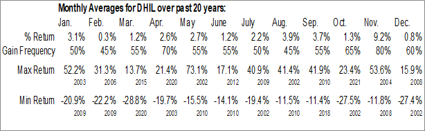 Monthly Seasonal Diamond Hill Investment Group, Inc. (NASD:DHIL)