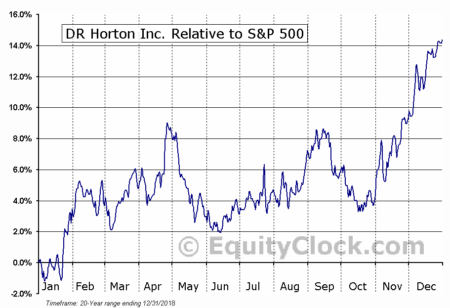 DHI Relative to the S&P 500
