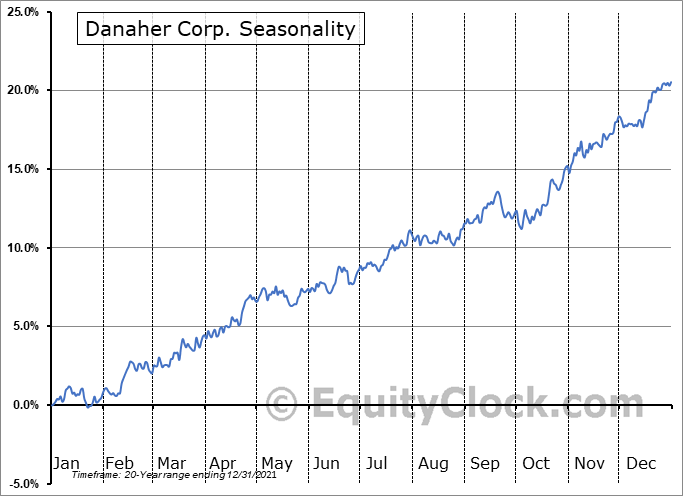 Danaher Corporation Seasonal Chart