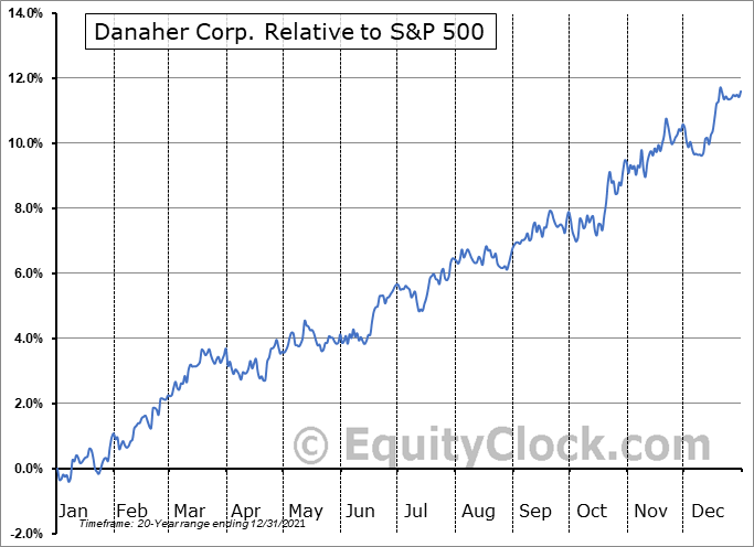 DHR Relative to the S&P 500