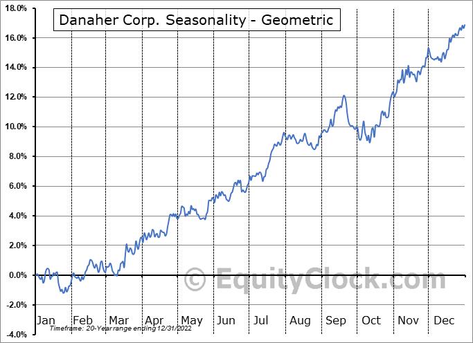 Danaher Corp. (NYSE:DHR) Seasonality