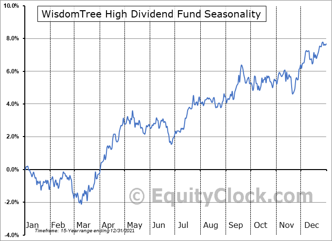 WisdomTree High Dividend Fund (NYSE:DHS) Seasonality