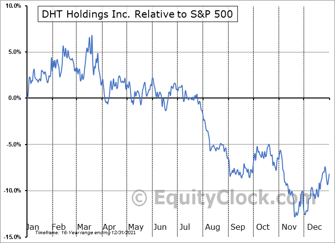 DHT Relative to the S&P 500